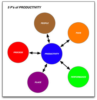5 ps of productivity