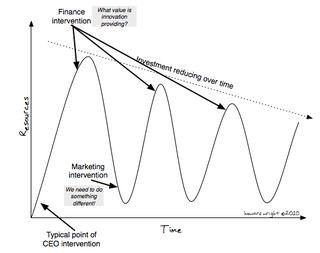 Innovation funding diagram