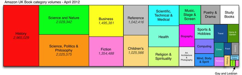 Amazon Book Categories April 2012