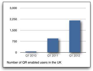 QR users